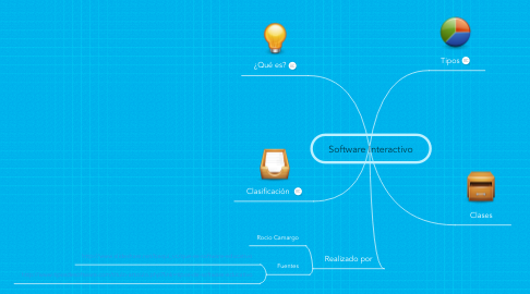 Mind Map: Software Interactivo