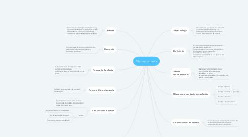 Mind Map: Microeconomía