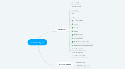 Mind Map: ANAN Project