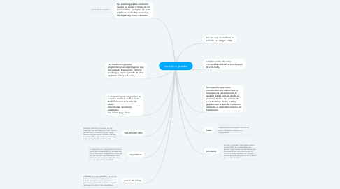 Mind Map: medios no guiados