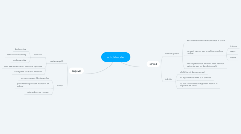 Mind Map: schuldmodel