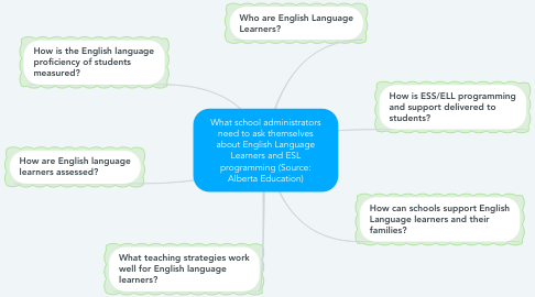 Mind Map: What school administrators need to ask themselves about English Language Learners and ESL programming (Source: Alberta Education)