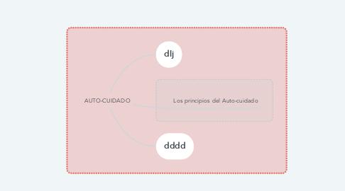 Mind Map: AUTO-CUIDADO