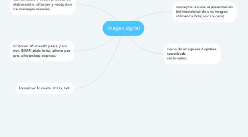 Mind Map: Imagen digital