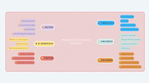 Mind Map: PREVENCIÓN DE REDES SOCIALES