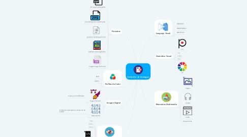 Mind Map: Semiotica de la imagen