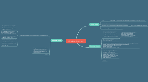 Mind Map: US Federal Government
