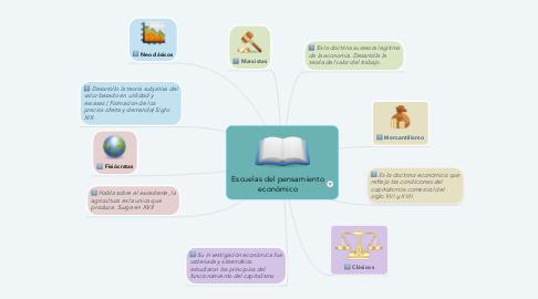 Mind Map: Escuelas del pensamiento económico