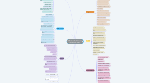 Mind Map: 84 Productivity Killers and How to Avoid Them