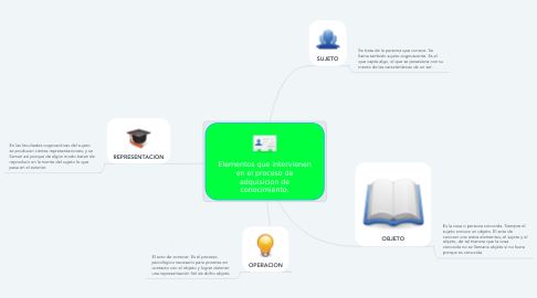 Mind Map: Elementos que intervienen en el proceso de adquisicion de conocimiento.