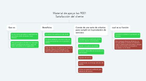 Mind Map: Material de apoyo Iso 9001 Satisfacción del cliente
