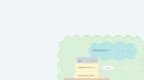 Mind Map: LA ADMINISTRACIÓN PUBLICA