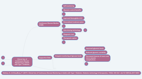 Mind Map: Clinical Use of Continuous Glucose Monitoring in Adults with Type 1 Diabetes.