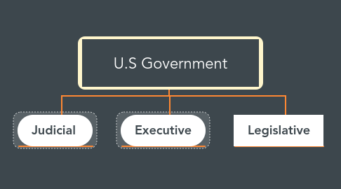 Mind Map: U.S Government