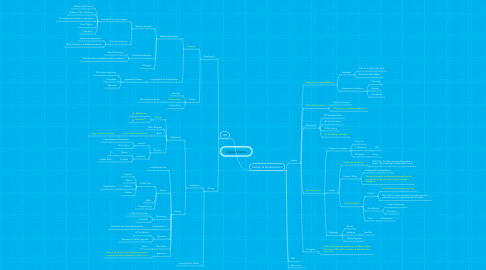 Mind Map: Departments