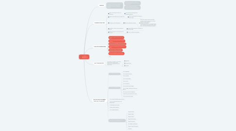 Mind Map: PLAN NACIONAL DE DESARROLLO