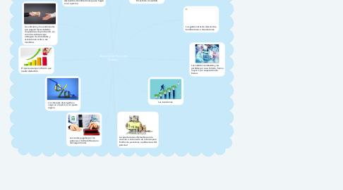 Mind Map: Deducciones Personas Morales