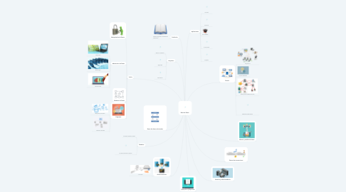 Mind Map: Base de Datos.