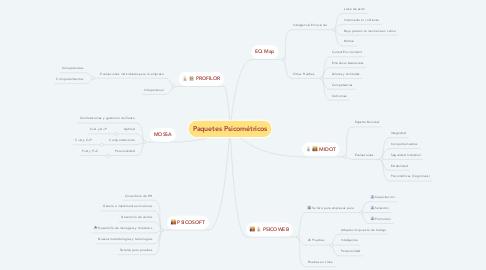 Mind Map: Paquetes Psicométricos
