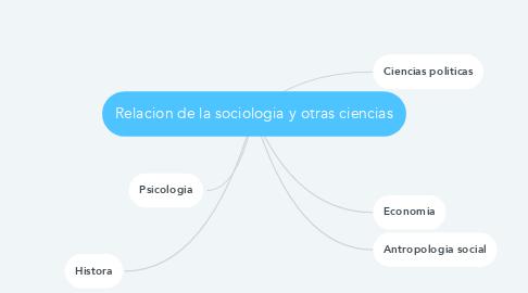 Mind Map: Relacion de la sociologia y otras ciencias