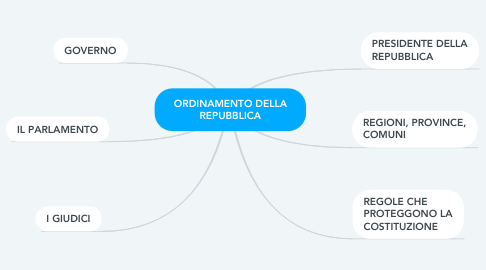 Mind Map: ORDINAMENTO DELLA REPUBBLICA