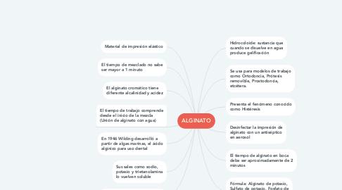 Mind Map: ALGINATO
