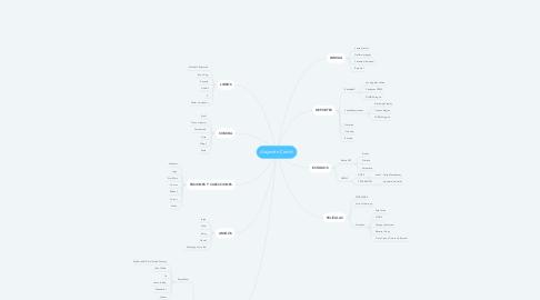 Mind Map: Alejandro Corichi