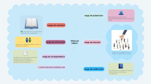 Mind Map: TIPOS DE SESGO