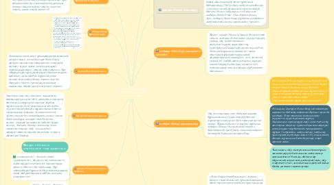 Mind Map: Қазіргі заманғы жоғарғы білім берудің даму тенденциялары
