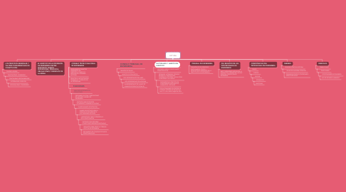 Mind Map: LEY 266