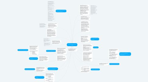 Mind Map: componentes del sistema contable
