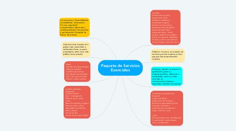 Mind Map: Paquete de Servicios Esenciales