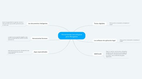 Mind Map: Herramientas tecnológicas para Abogados