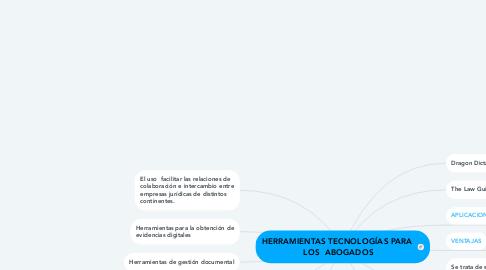 Mind Map: HERRAMIENTAS TECNOLOGÍAS PARA  LOS  ABOGADOS
