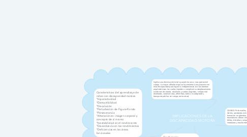 Mind Map: IMPLICACIONES DE LA DISCAPACIDAD MOTORA