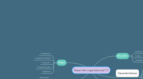 Mind Map: Desarrollo organizacional (1)