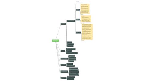 Mind Map: KPI Korporat