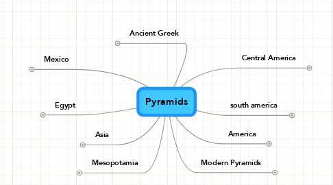 Mind Map: Pyramids