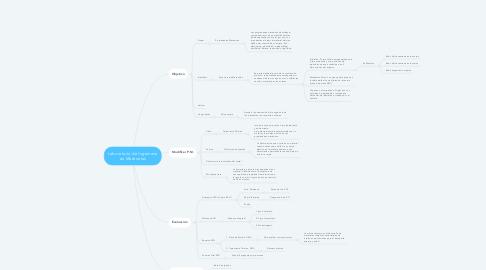 Mind Map: Laboratorio de Ingeniería en Materiales