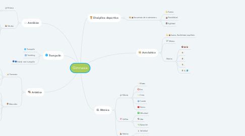 Mind Map: Gimnasia