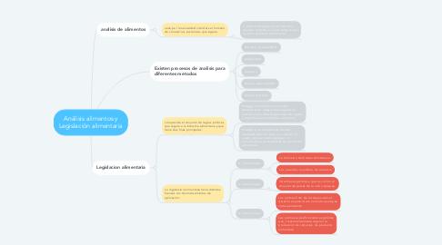 Mind Map: Análisis alimentos y Legislación alimentaria