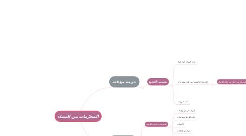Mind Map: المحرّمات من النساء