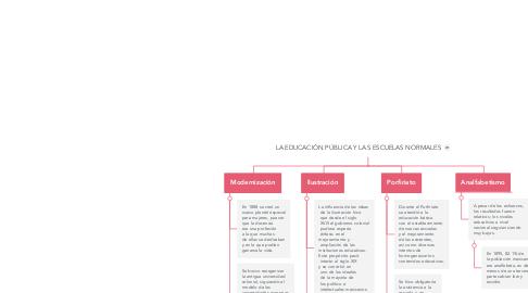 Mind Map: LA EDUCACIÓN PÚBLICA Y LAS ESCUELAS NORMALES