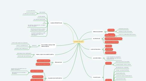 Mind Map: CONTRATO DEPOSITO