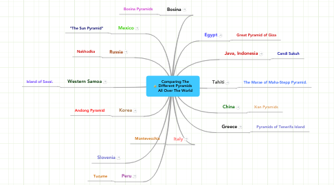 Mind Map: Comparing The Different Pyramids All Over The World