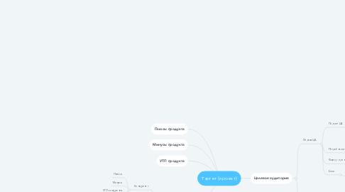 Mind Map: Таргет (проект)
