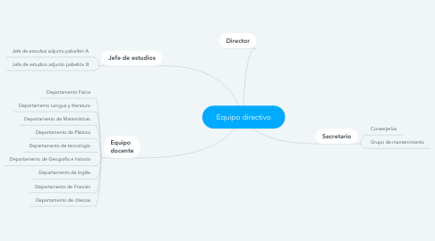 Mind Map: Equipo directivo