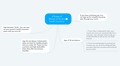 Mind Map: 4 Phases of Mutual of Omaha health insurance