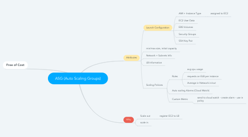 Mind Map: ASG (Auto Scaling Groups)