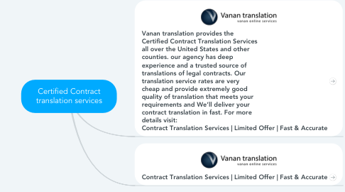 Mind Map: Certified Contract translation services